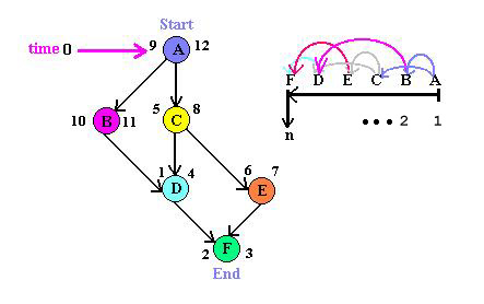 Topic 30 Directed Acyclic Graphs