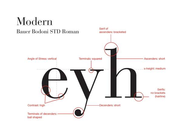 Type Posters That Illustrate Typeface Classification A